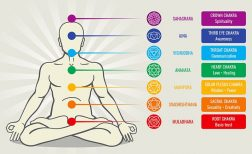 Diagram of the 7 chakras with names and explanation